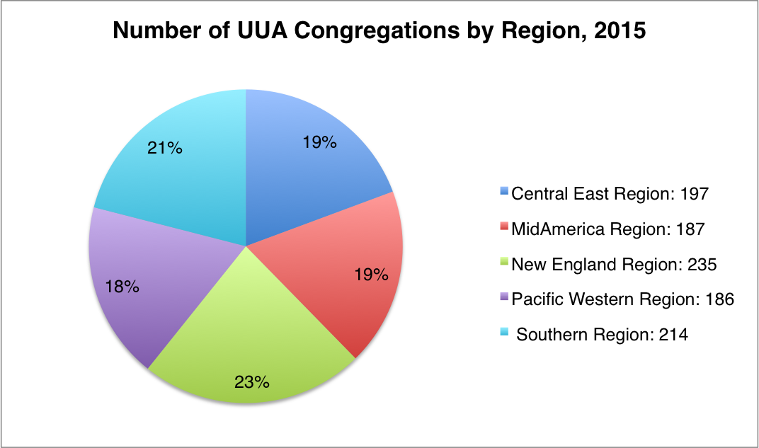 2015 UUA cong by region