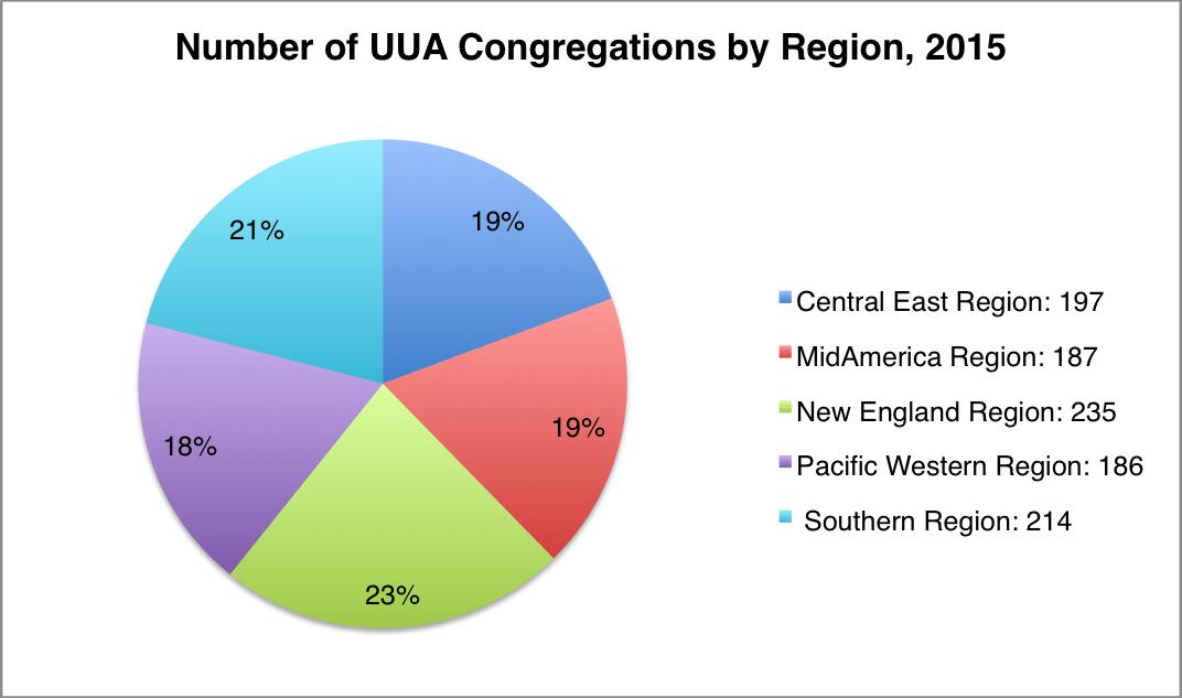 2015 UUA cong by region