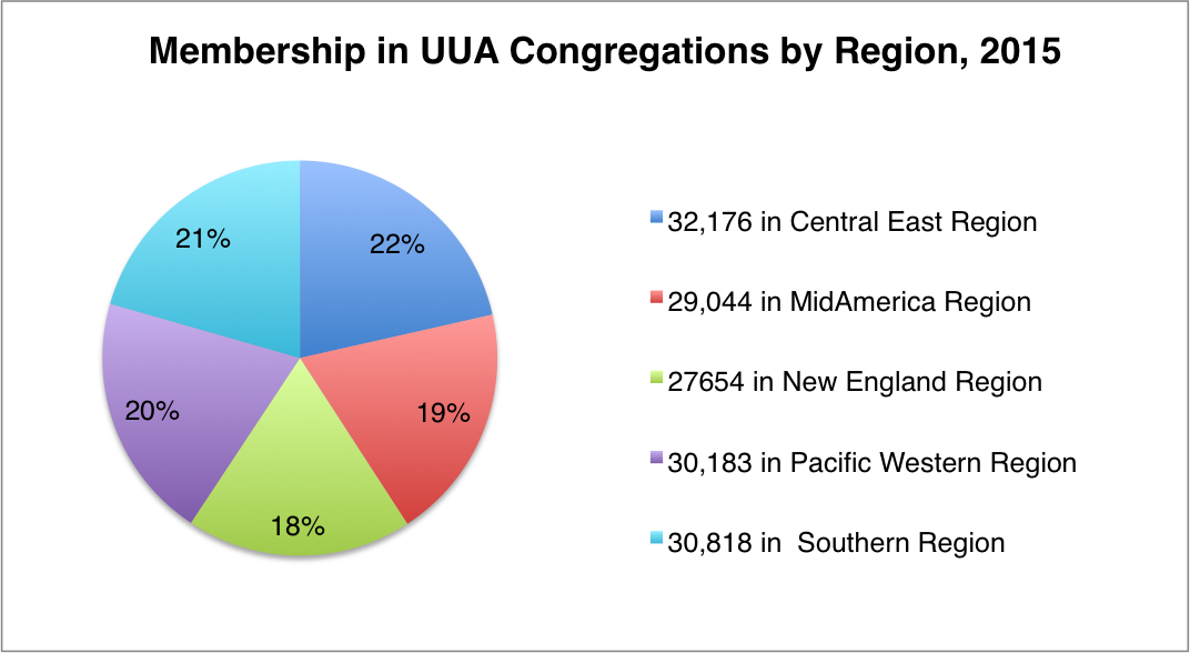 2015 UUA membership by region