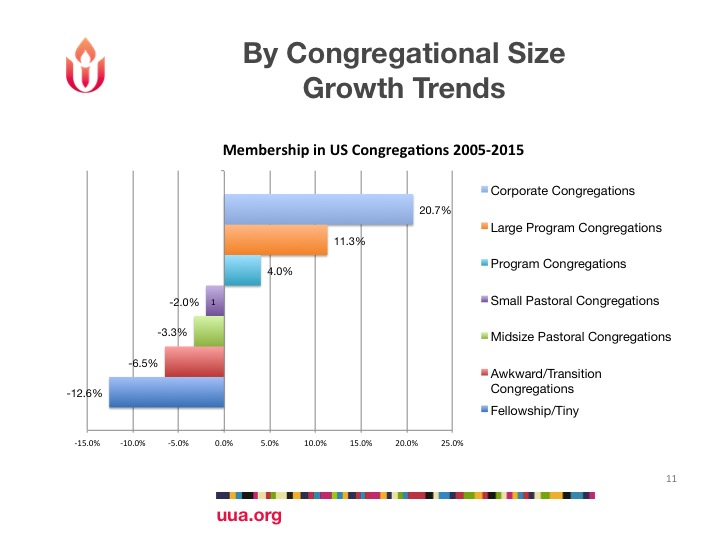 UUA Growth Trends ten years