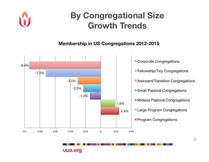 UUA Growth Trends three years