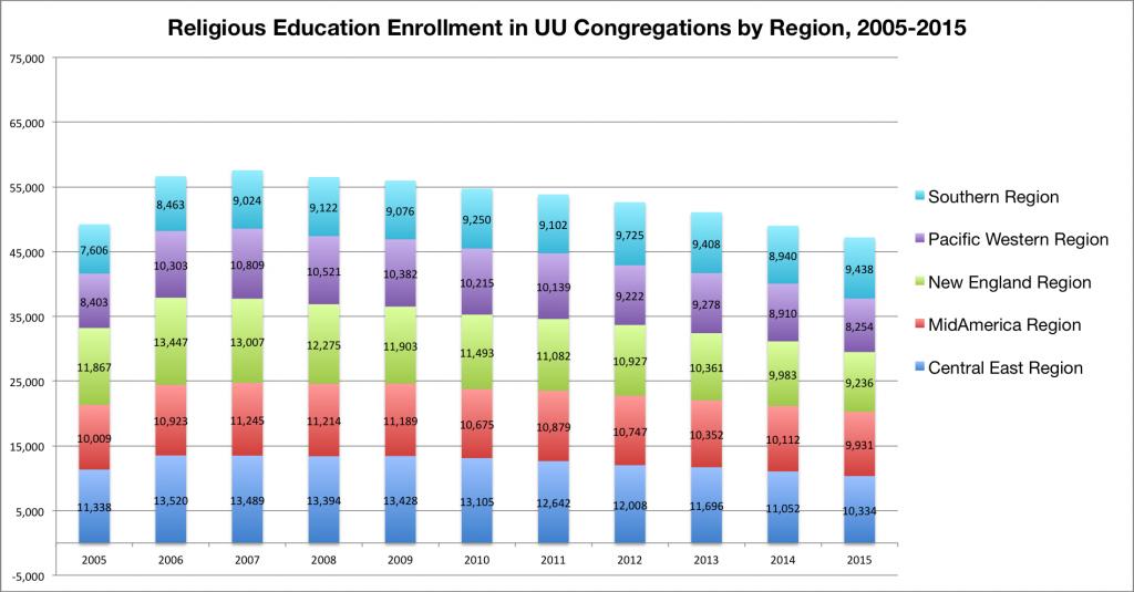 RE by region 2005-2015