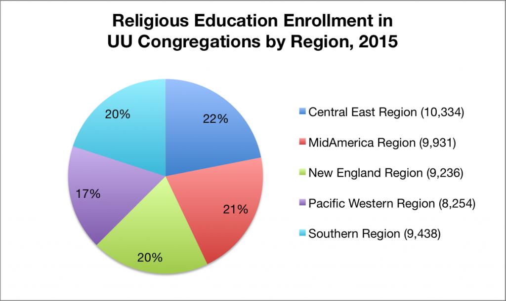 RE by region 2015