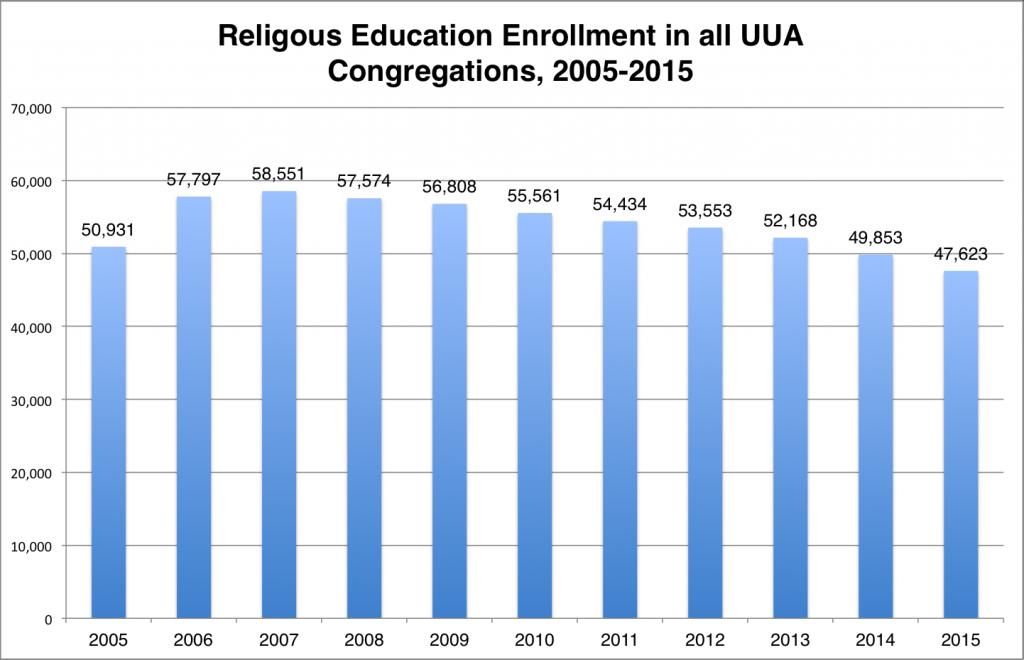 RE uua 2005-2015