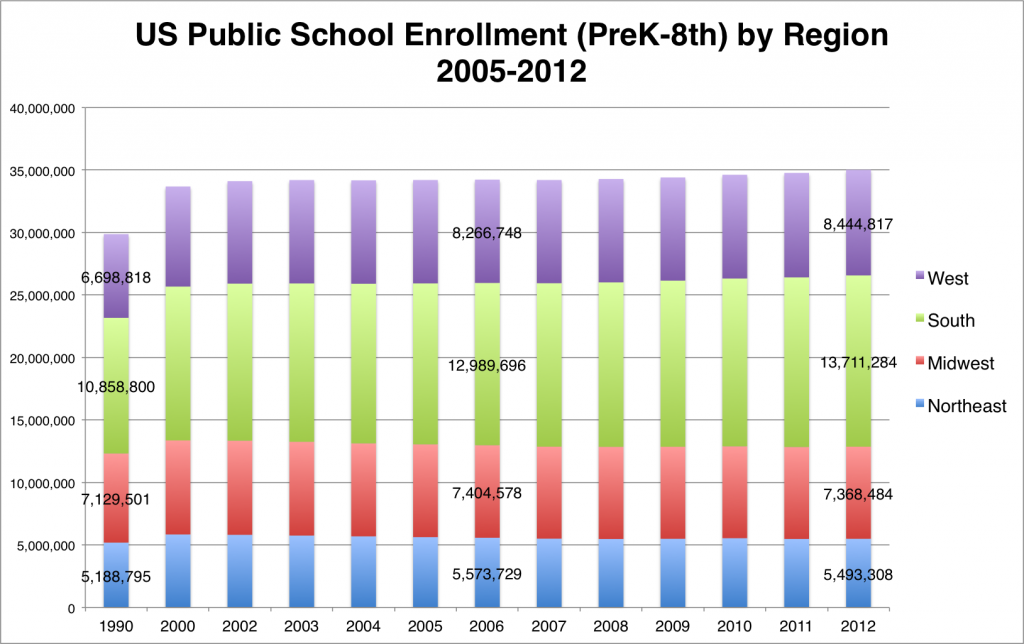 public school 05-12 by region