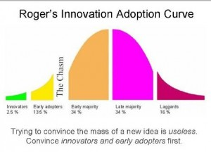 Innovation-adoption